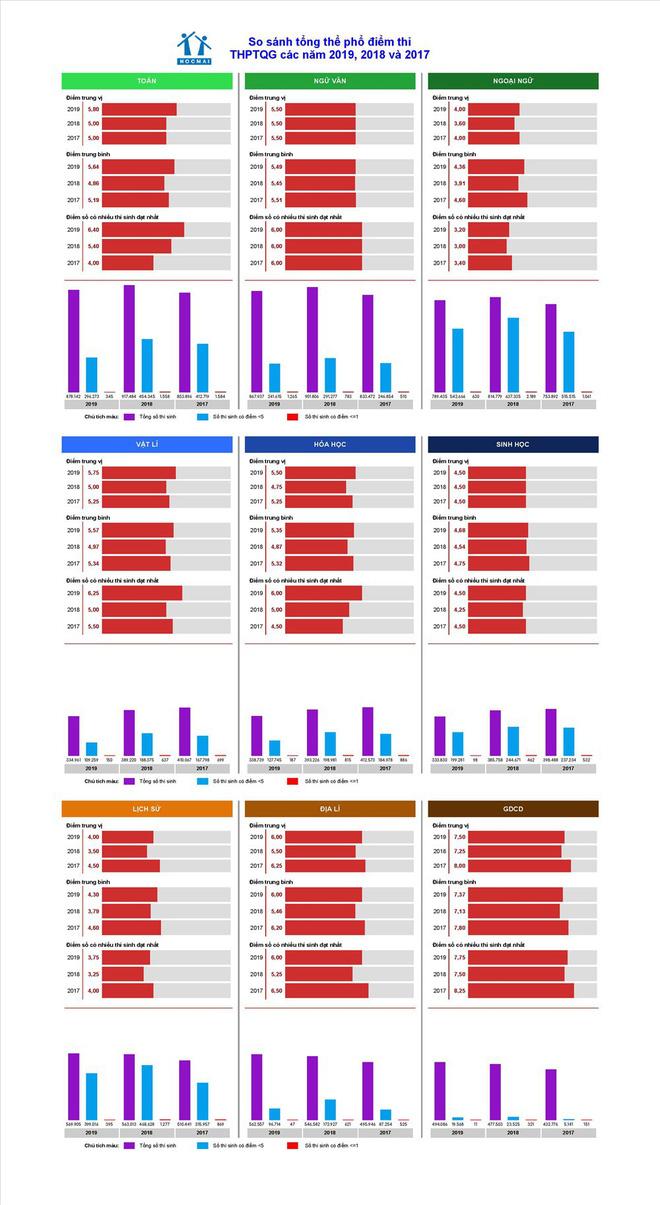 Biến động điểm thi THPT quốc gia 3 năm qua: Điểm liệt môn Ngữ văn tăng mạnh - Ảnh 2.