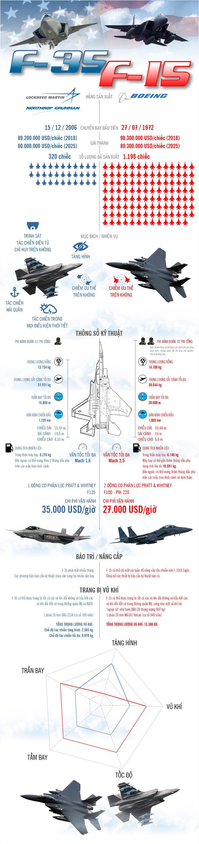 Vì sao F-15 vẫn được trọng dụng khi Mỹ đã có F-35? - ảnh 1