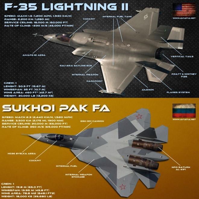 Báo Nga: Mỹ đã từ chối bán F-35 cho Thổ Nhĩ Kỳ, Ankara có thể mua Su-57 - Ảnh 2.