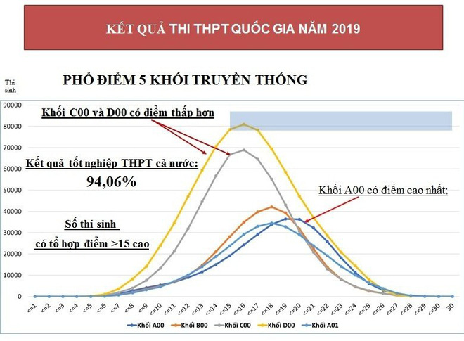 Kỳ thi THPT sẽ thay đổi từ năm 2021 - Ảnh 1.