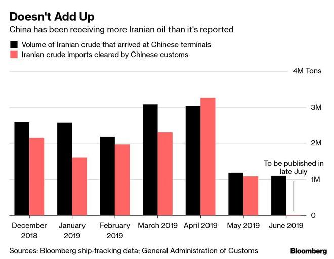 Hơn 20 triệu thùng dầu Iran đổ bộ cảng TQ: Mỹ giận tím mặt nhưng cũng không thể bắt bẻ? - Ảnh 1.