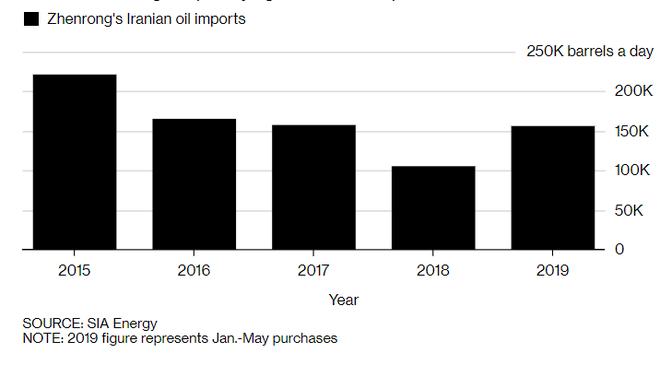 Lai lịch bí ẩn của công ty Trung Quốc bị Mỹ trừng phạt vì mua dầu của Iran - ảnh 1