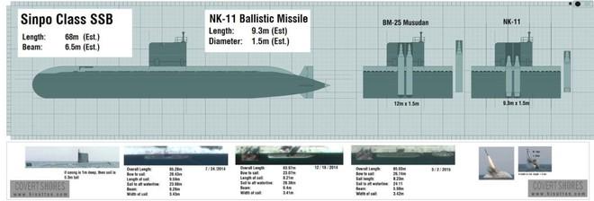 IRBM và SLBM: Hai nắm đấm thép hạt nhân của Triều Tiên khiến Mỹ sốt vó chuẩn bị đàm phán? - Ảnh 1.