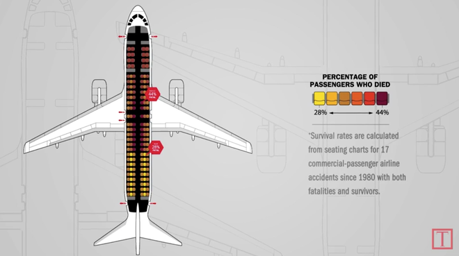 Hãng hàng không tiết lộ chỗ ngồi an toàn nhất trên máy bay, nào ngờ bị cư dân mạng phản dame không thương tiếc - Ảnh 2.