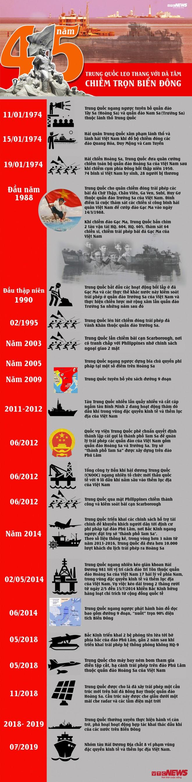 Infographic: 45 năm Trung Quốc leo thang với dã tâm chiếm trọn Biển Đông - Ảnh 1.
