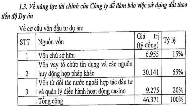 """Dự án có Casino hơn 2 tỷ USD của KN Cam Ranh: Vốn """"khủng"""" đến từ đâu? - Ảnh 1."""