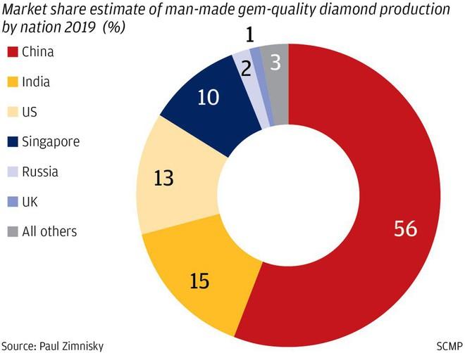 Không nhuốm máu, không dính líu xã hội đen: Kim cương TQ sẽ làm lũng đoạn thị trường vì giá rẻ vô địch? - Ảnh 1.