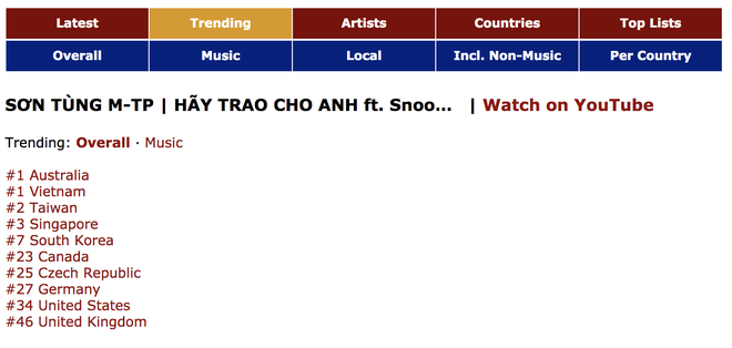 """Trang tin âm nhạc lớn nhất thế giới đăng bài về """"kì tích"""" của Sơn Tùng M-TP - Ảnh 1."""