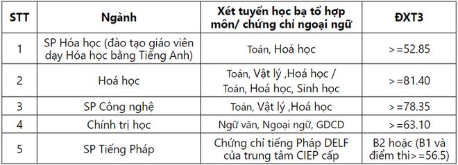 Hai trường đại học ở Hà Nội công bố điểm xét tuyển thẳng năm 2019 - Ảnh 2.
