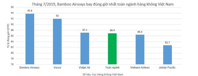 Bamboo Airways bay đúng giờ nhất toàn ngành hàng không Việt Nam tháng 7/2019 - Ảnh 1.