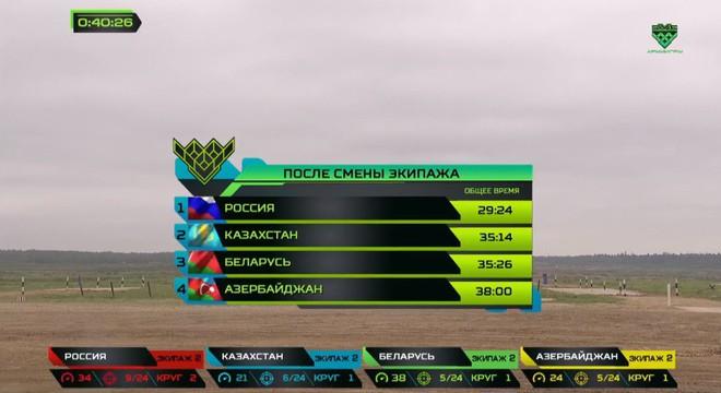 Không thể cướp chức vô địch của Nga ở chung kết siêu hạng Tank Biathlon 2019, các đối thủ tâm phục khẩu phục - Ảnh 21.