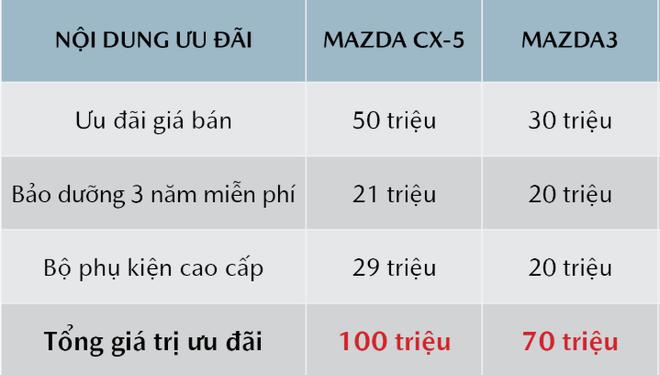 Thaco ưu đãi cao nhất 100 triệu đồng cho chiếc xe ăn khách Mazda CX-5  - Ảnh 1.