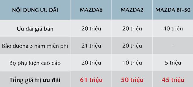 Thaco ưu đãi cao nhất 100 triệu đồng cho chiếc xe ăn khách Mazda CX-5  - Ảnh 2.