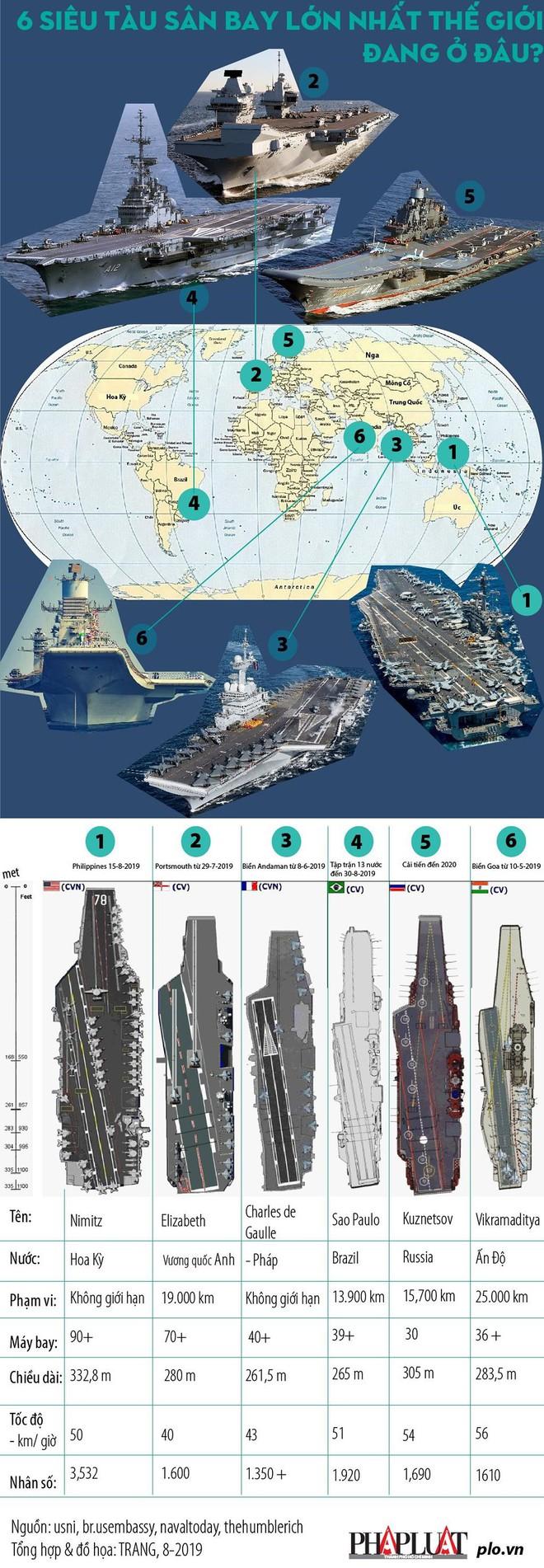6 siêu tàu sân bay lớn nhất thế giới đang ở đâu? - Ảnh 1.