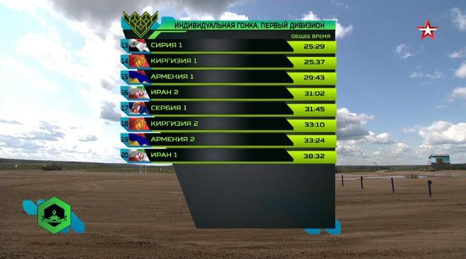 Tuyệt vời kíp xe tăng Việt Nam 2 đứng đầu bảng, chính thức phá kỷ lục - Xe tăng Cuba và Angola bị hỏng - Ảnh 36.