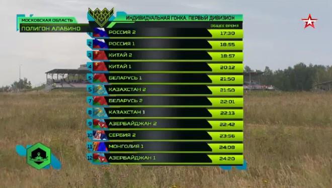 Xếp hạng cao ở Bảng 2, Việt Nam lập liền 2 kỳ tích - TQ gây thất vọng lớn, bị phạt liên tiếp tại Tank Biathlon 2019 - Ảnh 26.