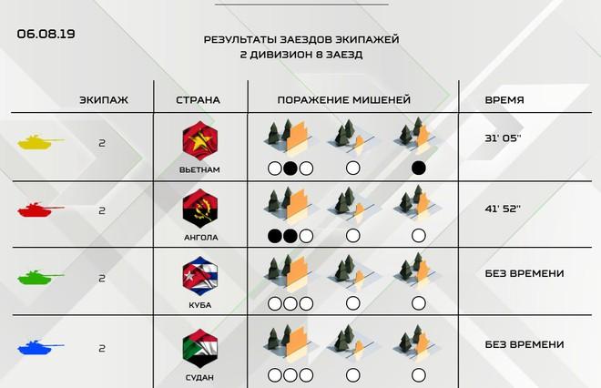 Xếp hạng cao ở Bảng 2, Việt Nam lập liền 2 kỳ tích - TQ gây thất vọng lớn, bị phạt liên tiếp tại Tank Biathlon 2019 - Ảnh 42.