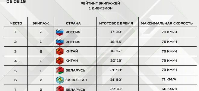 Xếp hạng cao ở Bảng 2, Việt Nam lập liền 2 kỳ tích - TQ gây thất vọng lớn, bị phạt liên tiếp tại Tank Biathlon 2019 - Ảnh 15.