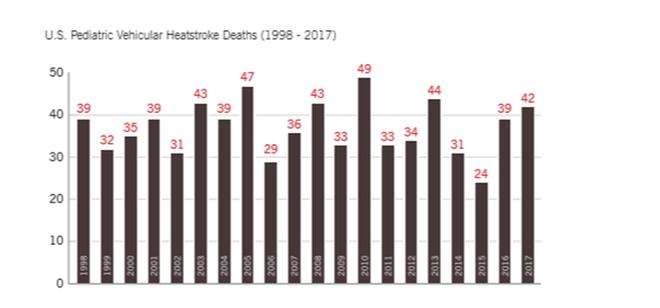 Hội đồng an toàn quốc gia Mỹ đưa ra những con số khủng khiếp về tình trạng trẻ chết vì bị bỏ quên trong xe và bộ quy tắc người lớn phải nằm lòng - Ảnh 2.