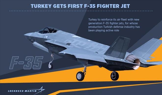 Huynh đệ tương tàn: Nếu F-35B Thổ Nhĩ Kỳ đối đầu với F-35I Israel, kẻ thắng cuộc là ai? - Ảnh 1.
