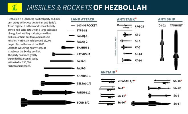 UAV Israel rụng như sung, Hezbollah có vũ khí phòng không tối thượng nào trong tay? - ảnh 3