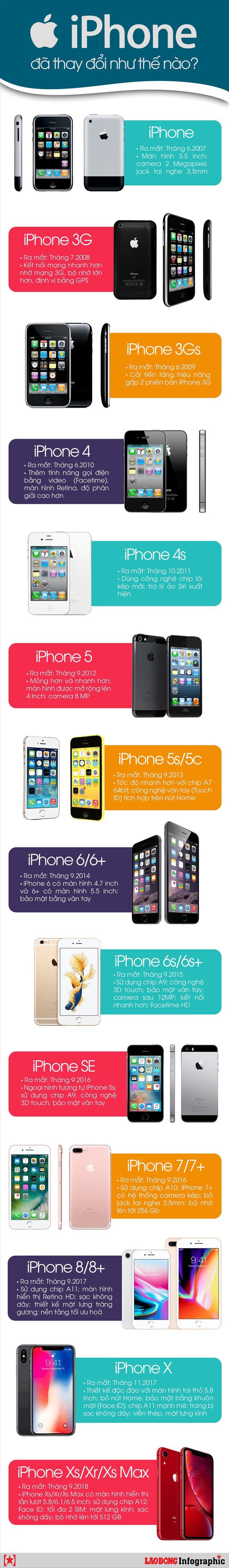 Infographic: iPhone đã thay đổi như thế nào qua 12 năm? - Ảnh 1.