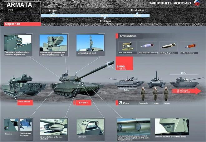 """T-14 Armata - Vũ khí làm thay đổi cán cân quyền lực thế giới"""" - ảnh 1"""