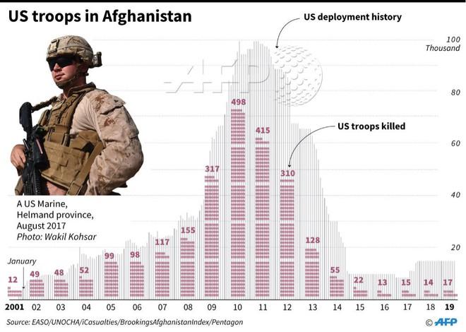Tấn công Iran: Cánh cửa địa ngục mở ra với 31.000 quân Mỹ-NATO mắc kẹt ở Trung Á? - Ảnh 1.