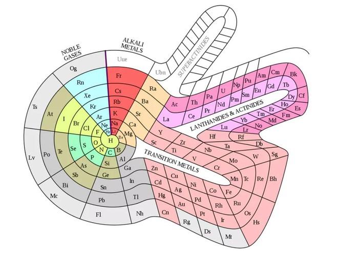 Sau 150 năm tồn tại, có phải đã đến lúc đảo lộn bảng tuần hoàn Mendeleev? - Ảnh 1.