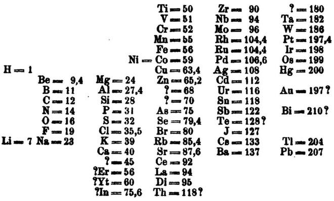 Mendeleev đã để sẵn khoảng trống cho những nguyên tố chưa tìm ra. (Ảnh: The Independent)