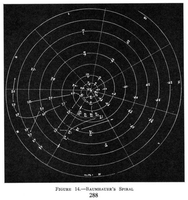 Sau 150 năm tồn tại, có phải đã đến lúc đảo lộn bảng tuần hoàn Mendeleev? - Ảnh 6.