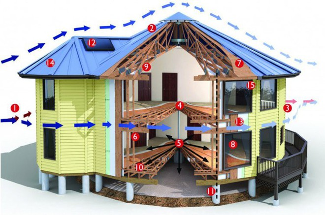Nhờ kiểu thiết kế đặc biệt mà những căn nhà này vẫn sống sót sau hàng loạt cơn siêu bão - Ảnh 2.
