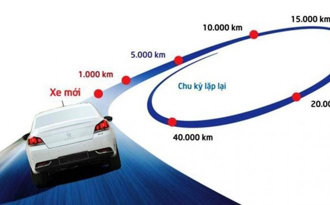 Những phụ tùng ô tô cần thay thế, bảo dưỡng định kỳ để bảo đảm an toàn