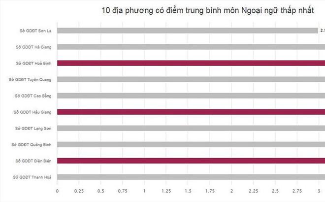 """Hà Giang - Hòa Bình - Sơn La """"đội sổ"""" điểm thi thấp, tỉ lệ trượt tốt nghiệp tăng"""