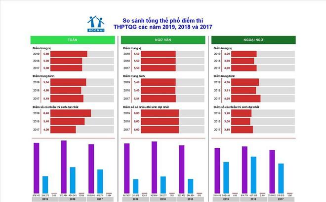 Biến động điểm thi THPT quốc gia 3 năm qua: Điểm liệt môn Ngữ văn tăng mạnh
