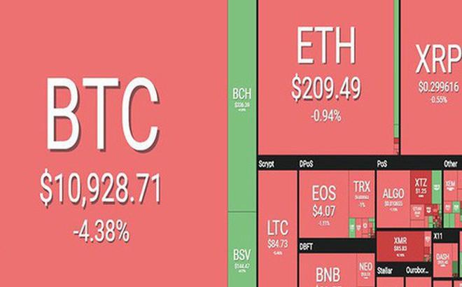 Thị trường tiền ảo rực đỏ, Bitcoin tụt dốc hơn 4%