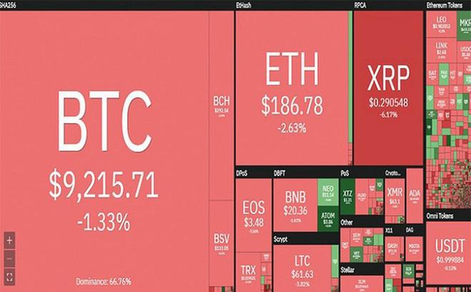 'Bão lửa' trở lại, Bitcoin lao dốc