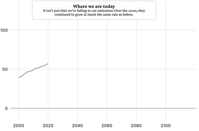 Câu chuyện 10 năm: Cả một thập kỷ khủng hoảng khí hậu thực sự đáng sợ, vậy mà loài người đã chẳng thể làm được gì - Ảnh 4.