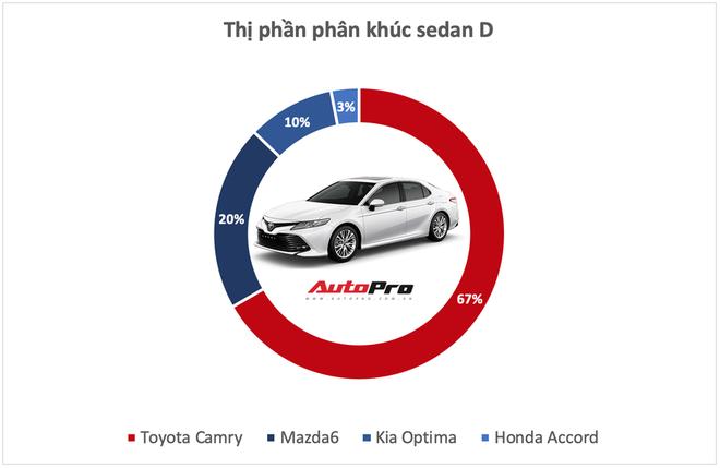 10 xe bán vô địch từng phân khúc tại Việt Nam năm 2019 - Những ông vua luôn đúng và có quyền quyết định phải mua xe này - Ảnh 5.