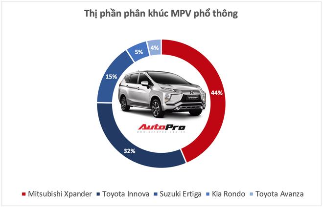 10 xe bán vô địch từng phân khúc tại Việt Nam năm 2019 - Những ông vua luôn đúng và có quyền quyết định phải mua xe này - Ảnh 9.