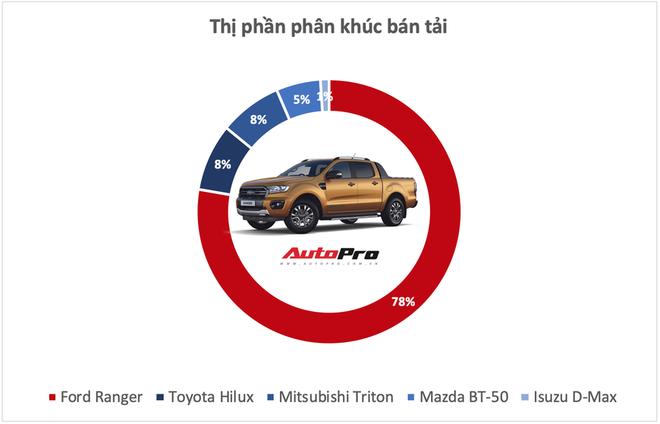 10 xe bán vô địch từng phân khúc tại Việt Nam năm 2019 - Những ông vua luôn đúng và có quyền quyết định phải mua xe này - Ảnh 10.