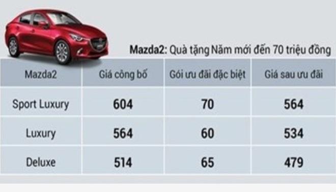 Mazda2 giảm sốc còn 479 triệu đồng trong dịp Tết, doanh số liệu có bùng nổ? - Ảnh 1.
