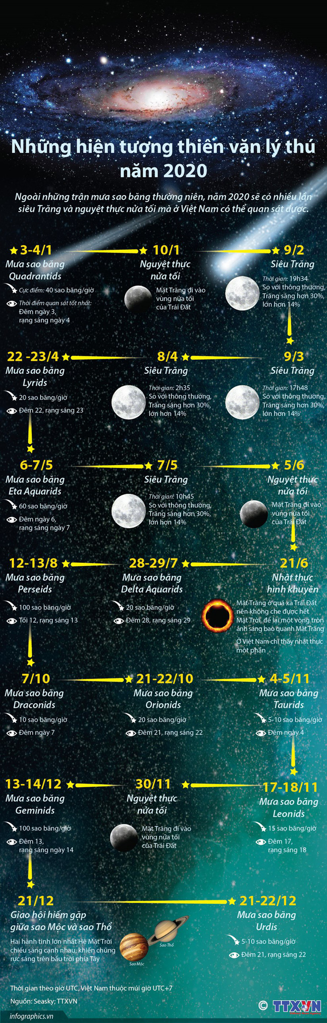 [Infographics] Những hiện tượng thiên văn lý thú trong năm 2020 - Ảnh 1.