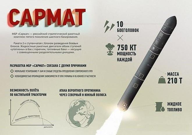 Báo Nga: ICBM Sarmat chỉ là món đồ chơi khi đặt cạnh Satan từ thời Liên Xô - ảnh 15