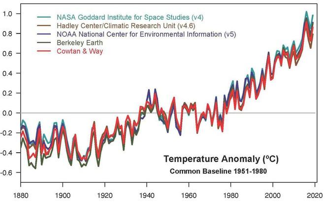 Câu chuyện khí hậu năm 2020 sẽ diễn biến như thế nào khi những kỷ lục trước đó đã bị phá? - Ảnh 1.