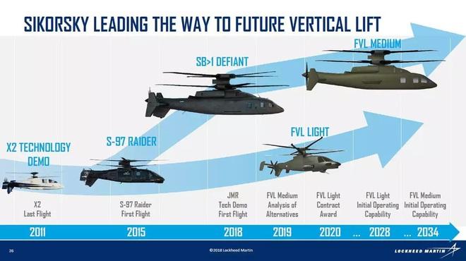 Dù UH-60 Black Hawk đã hết thời, nhưng cha đẻ của nó đang hoàn thiện một siêu phẩm khác? - Ảnh 6.