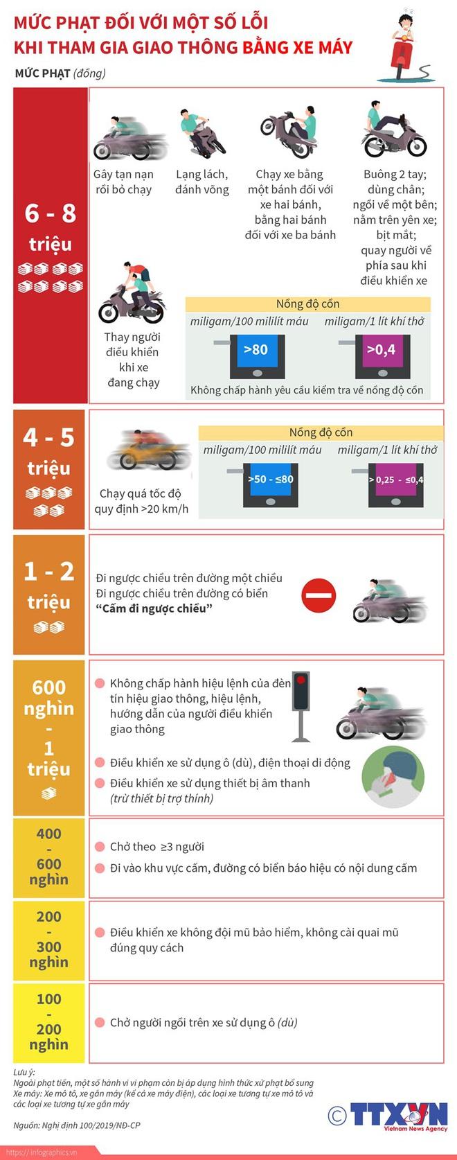 [Infographics] Mức phạt tiền một số lỗi vi phạm giao thông với xe máy - Ảnh 1.