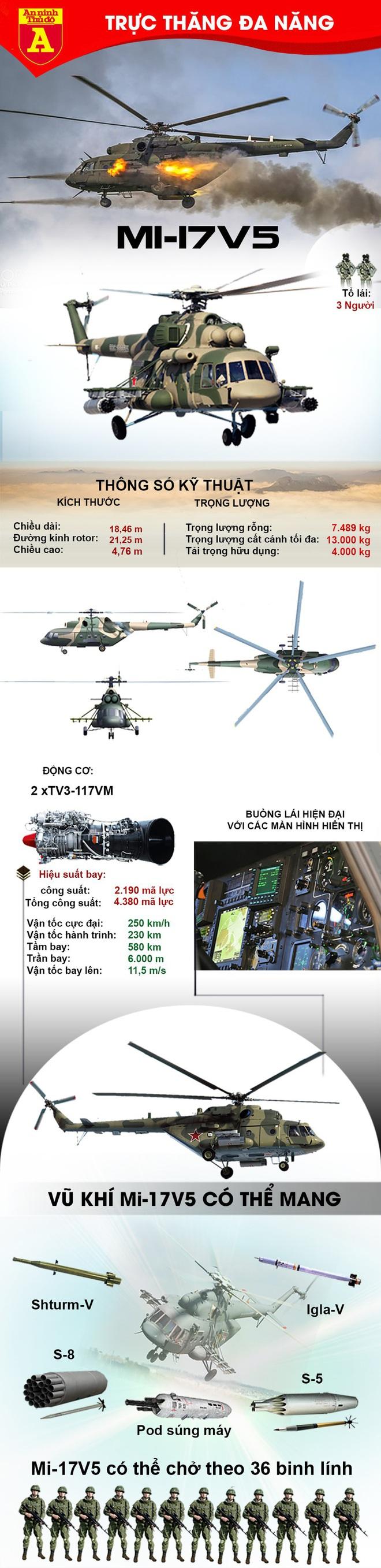 Tại sao Mỹ phải bấm bụng mua Mi-17 Nga để trang bị cho Afghanistan? - Ảnh 2.