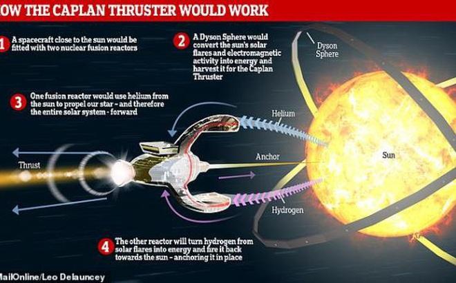 Nhà vật lý đề xuất dịch chuyển Hệ Mặt trời để cứu Trái đất
