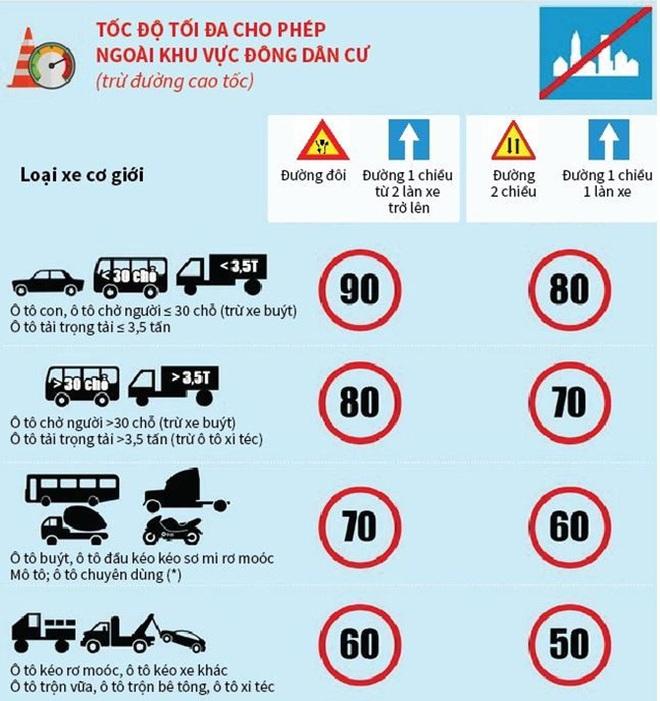 Mức phạt quá tốc độ với ô tô, xe máy tăng cao theo Nghị định 100 - Ảnh 2.